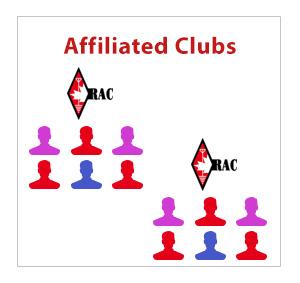 aff-clubs